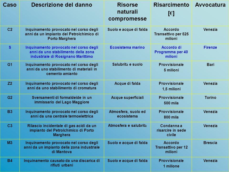 Risorse naturali compromesse Risarcimento [€] Avvocatura
